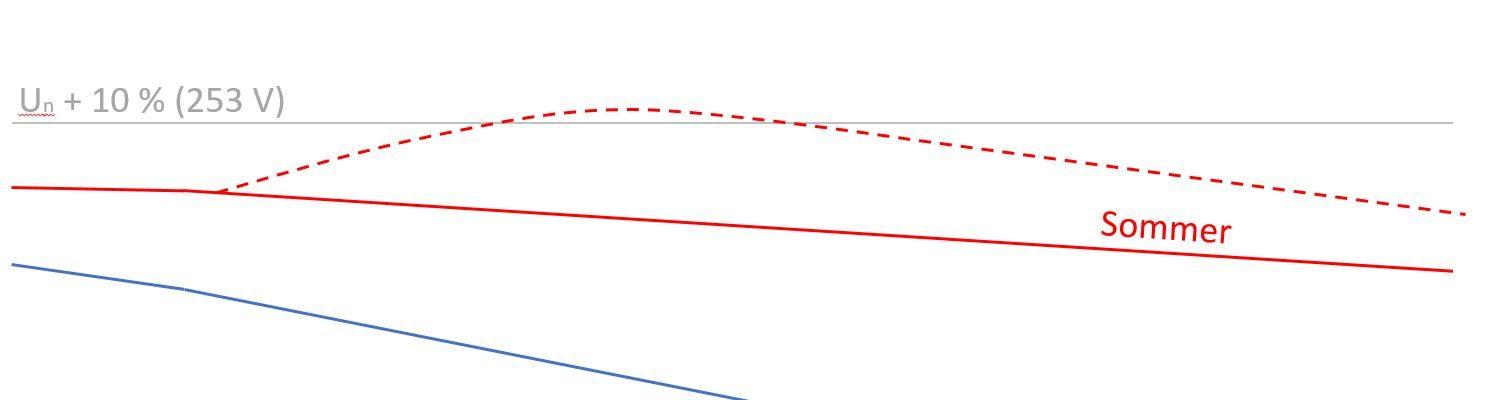 Spenning i lettlast (sommer) og tunglast (vinter) i distribusjonsnettet. Stiplet kurve angir påvirkning på spenningen fra en større plusskunde sommerstid.