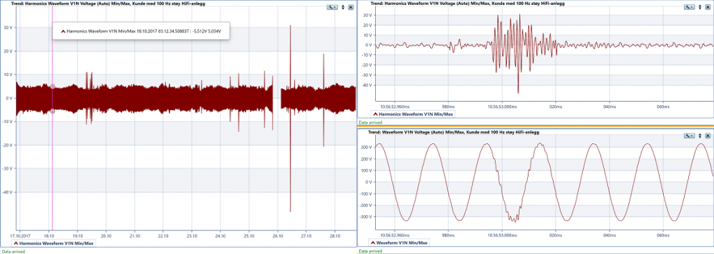 Bruk av harmonics waveform for å finne en transient (t.v.) og undersøkelse av spenningens kurveform under transienten (t.h.).