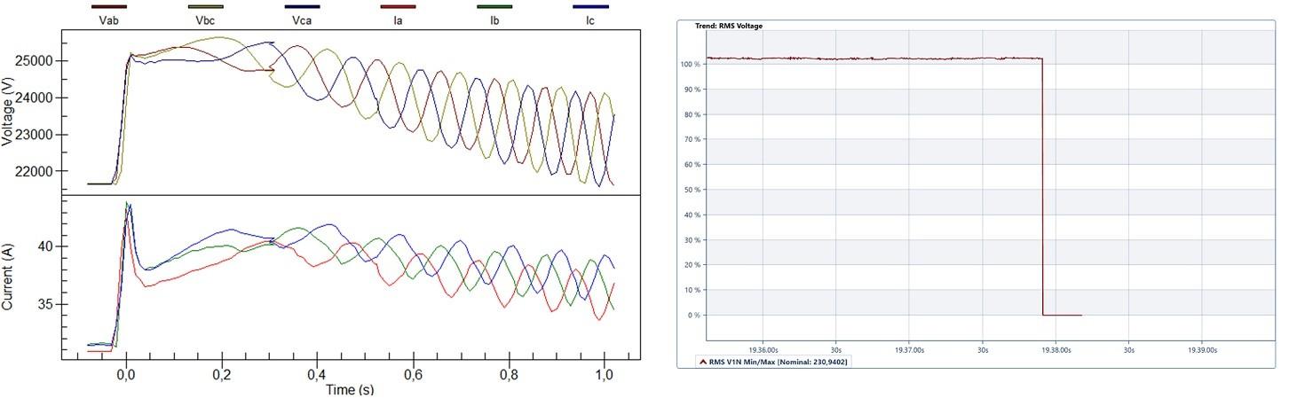 Utilsiktet øydrift med overspenning og overfrekvens under en transformator ved utkobling (t.v.) og normalt avbrudd (t.h.).