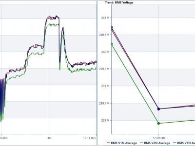 momentanverdi vs gjennomsnitt