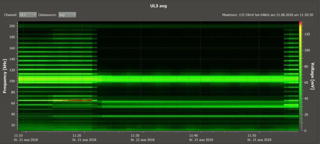 Spektogram over høyfrekvent støy i nettstasjonen.