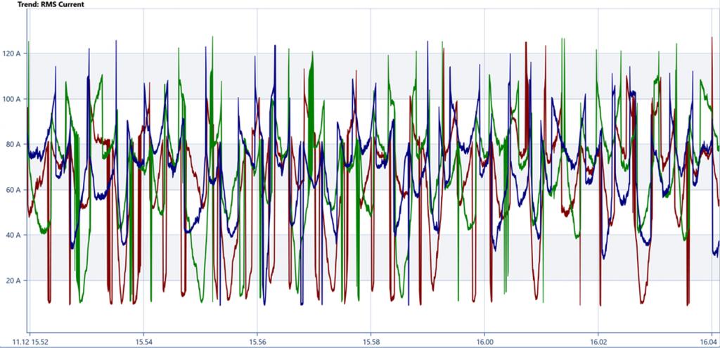 Eksempel på målefeil: feilinnstilling av nominell strøm forårsaker feil strømmålinger.