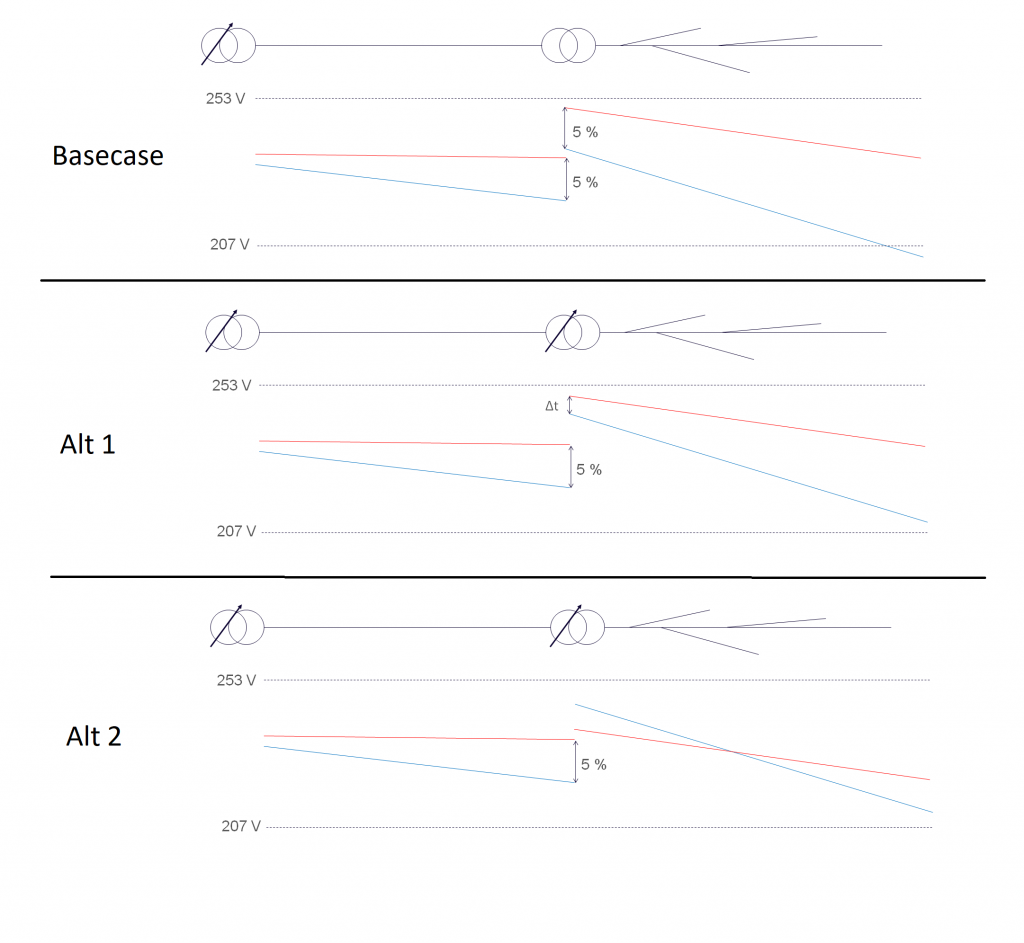Autotrinnede nettstasjoners funskjonsmåte. Alt 2 skal benyttes i demo 1.