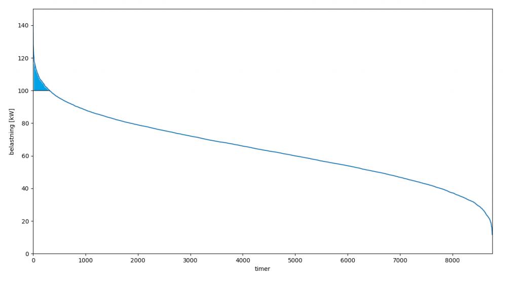 Varighetskurve for en 100 kVA nettstasjon. Overbelastningen på 20 % er kortvarig, og er i teorien billigere å utbedre ved batterier eller forbrukerfleksibilitet enn å oppgradere trafokapasiteten. Dette er tema i demo 3.