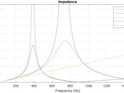 frekvensavhengig impedans